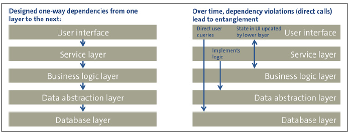 Figuur uit 'Building maintainable software' - Designed versus implemented architecture